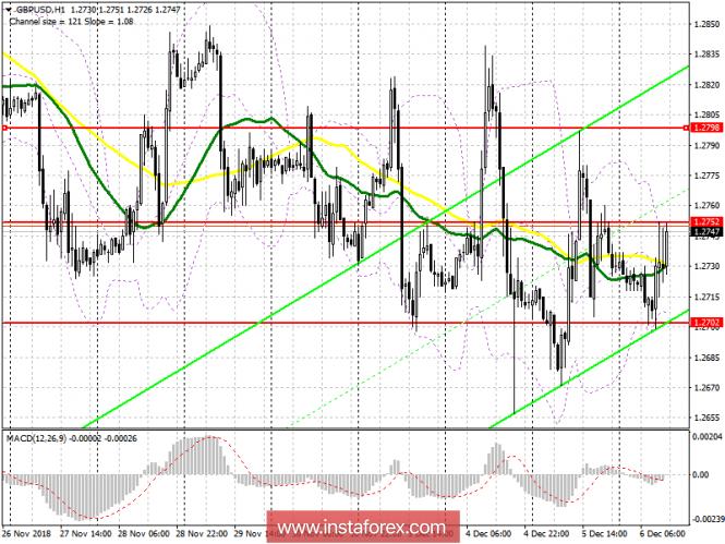 GBP/USD: план на американскую сессию 6 декабря