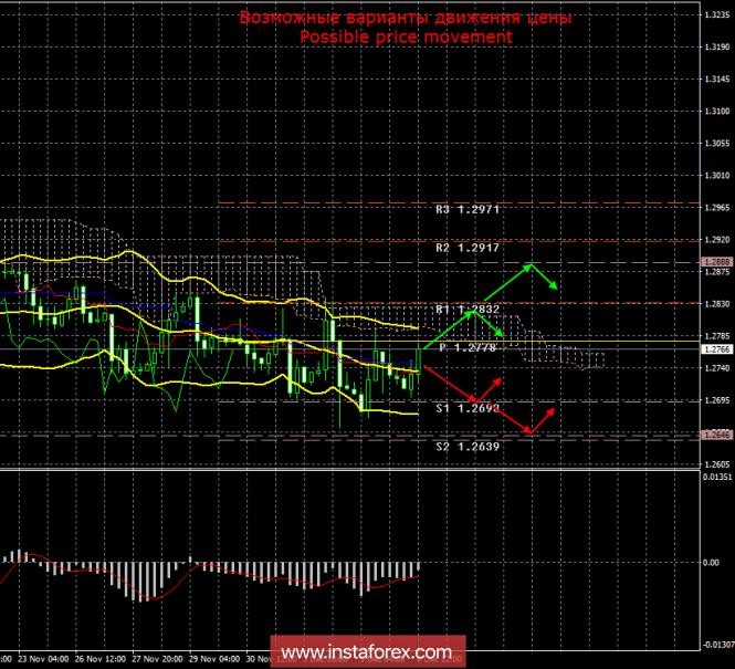 GBP/USD. 6 декабря. Итоги дня