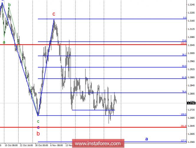 Волновой анализ GBP/USD за 7 декабря