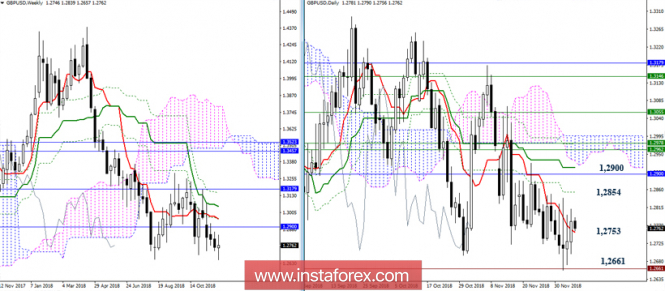 GBP/USD 7 декабря - рекомендации технического анализа