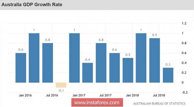 AUD/USD: после релиза ВВП австралиец получил путёвку на юг