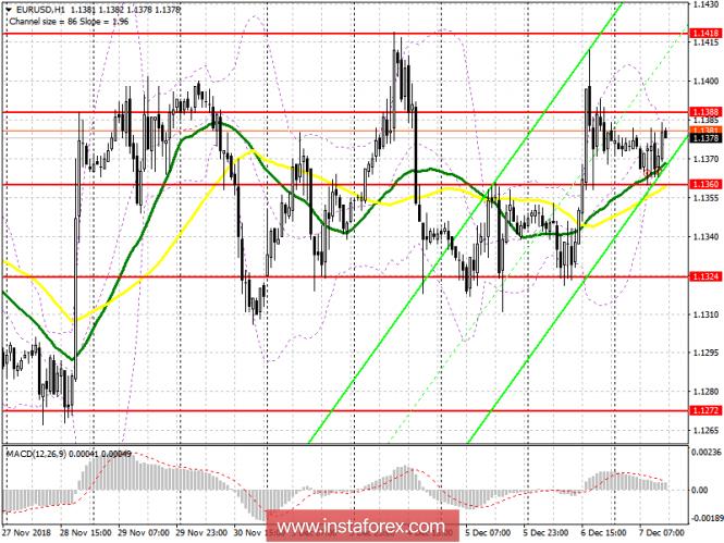 EUR/USD: план на американскую сессию 7 декабря