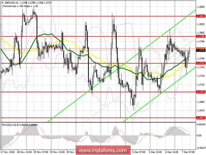 GBP/USD: план на американскую сессию 7 декабря