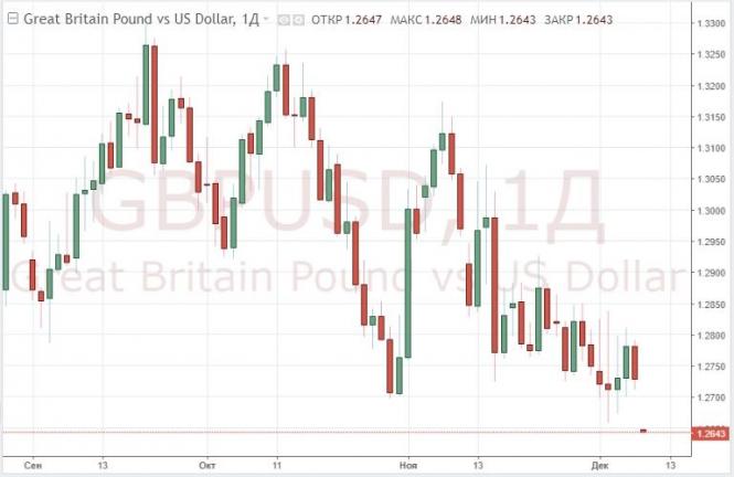 Курс фунта обновил минимумы из-за отмены голосования по Brexit