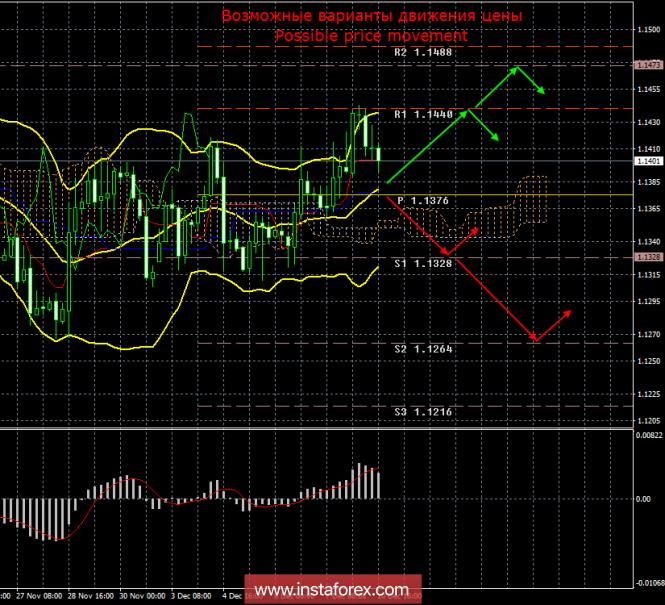 EUR/USD. 10 декабря. Итоги дня