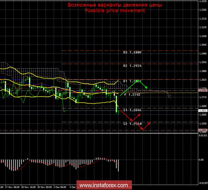 GBP/USD. 10 декабря. Итоги дня
