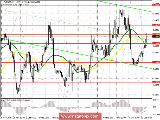 EUR/USD: план на американскую сессию 11 декабря