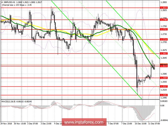GBP/USD: план на американскую сессию 11 декабря