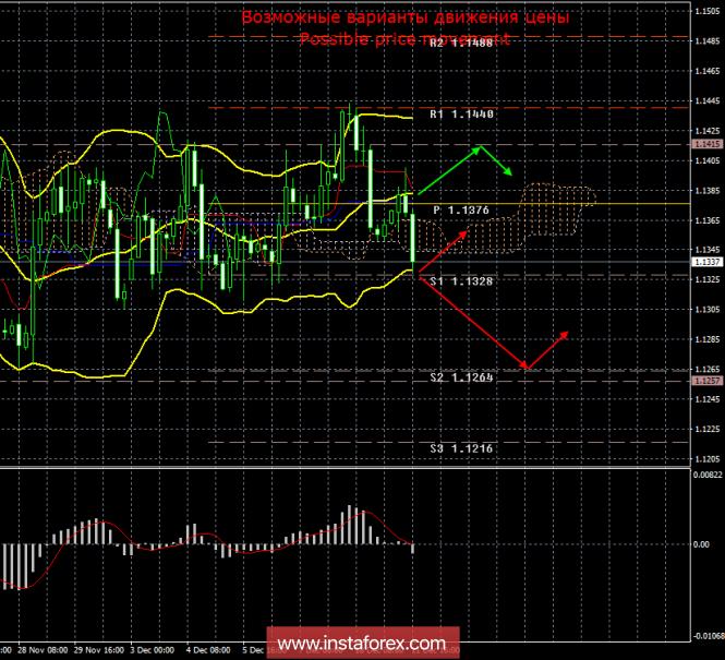 EUR/USD. 11 декабря. Итоги дня