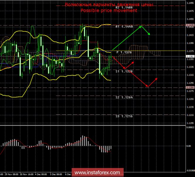 EUR/USD. 12 декабря. Итоги дня