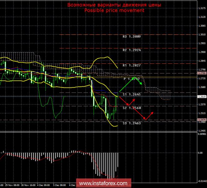 GBP/USD. 12 декабря. Итоги дня