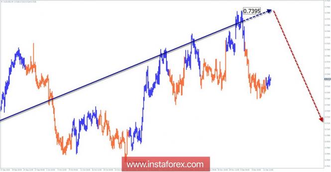 Упрощенный волновой анализ AUD/USD на неделю, от 13 декабря