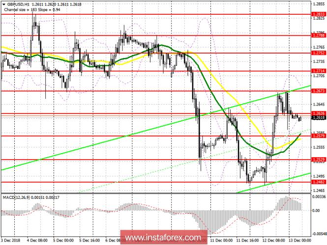 GBP/USD: план на европейскую сессию 13 декабря