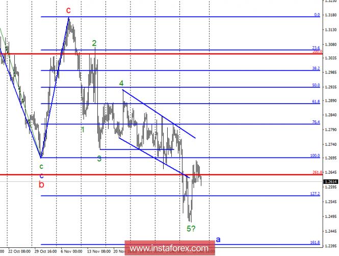 Волновой анализ GBP/USD за 14 декабря