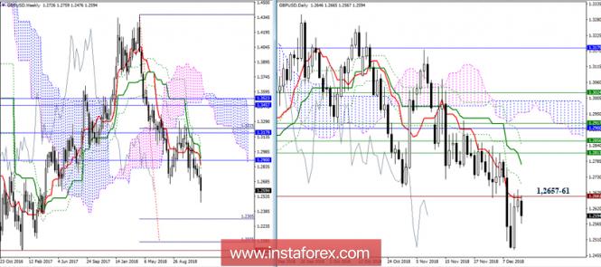 GBP/USD 14 декабря - рекомендации технического анализа