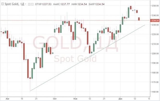 Золото дешевеет, а доллар растет в преддверии заседания ФРС