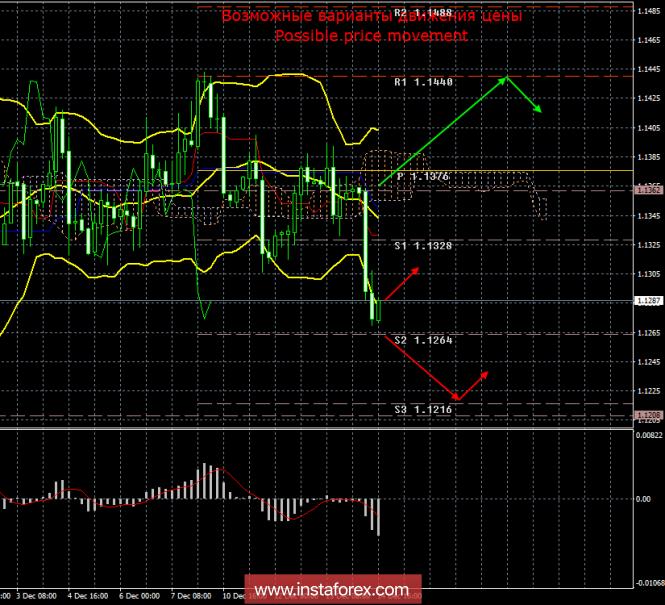 EUR/USD. 14 декабря. Итоги дня