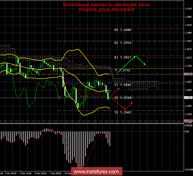 GBP/USD. 14 декабря. Итоги дня