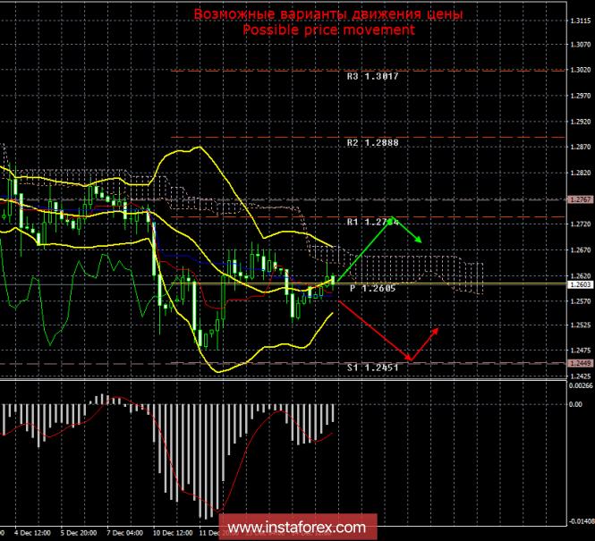 GBP/USD. 17 декабря. Итоги дня