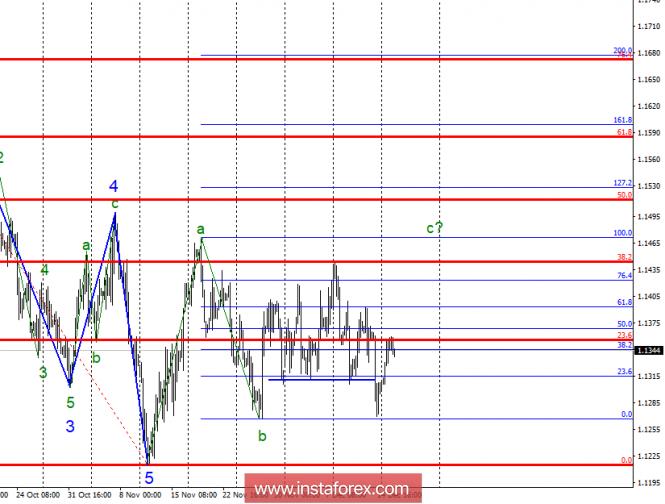 Волновой анализ EUR/USD за 18 декабря
