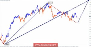 Упрощенный волновой анализ USD/CHF на неделю, от 18 декабря