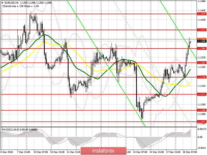 EUR/USD: план на американскую сессию 18 декабря