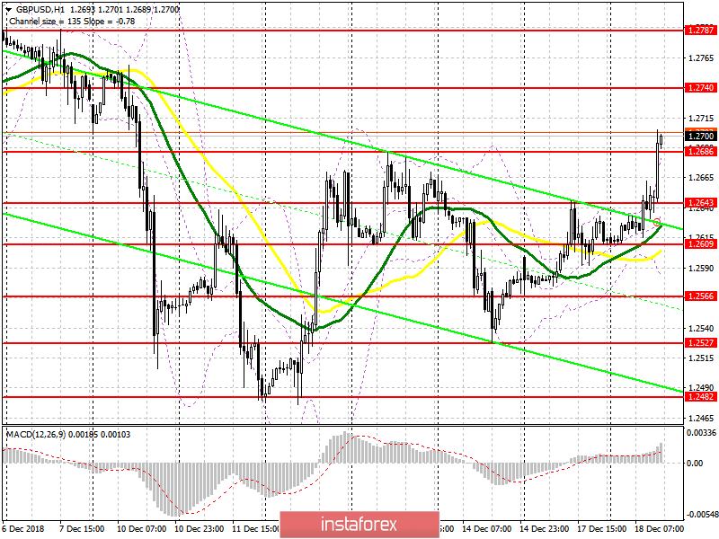 GBP/USD: план на американскую сессию 18 декабря