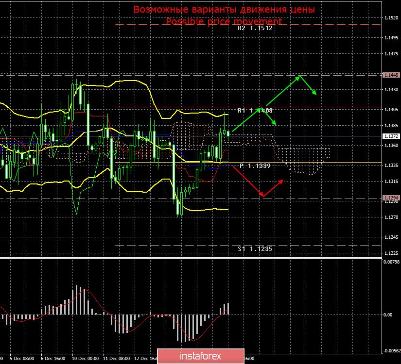 EUR/USD. 18 декабря. Итоги дня