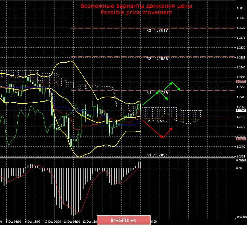 GBP/USD. 18 декабря. Итоги дня