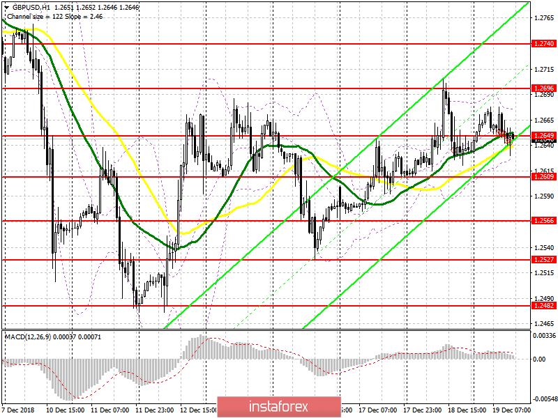 GBP/USD: план на американскую сессию 19 декабря