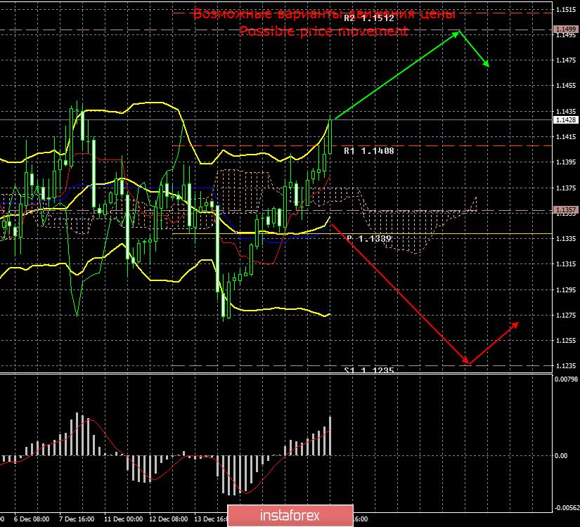 EUR/USD. 19 декабря. Итоги дня