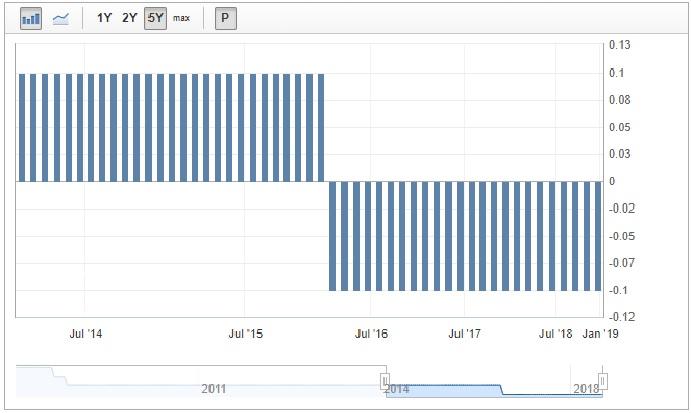 Банк Японии сохранил ставки на отрицательном уровне