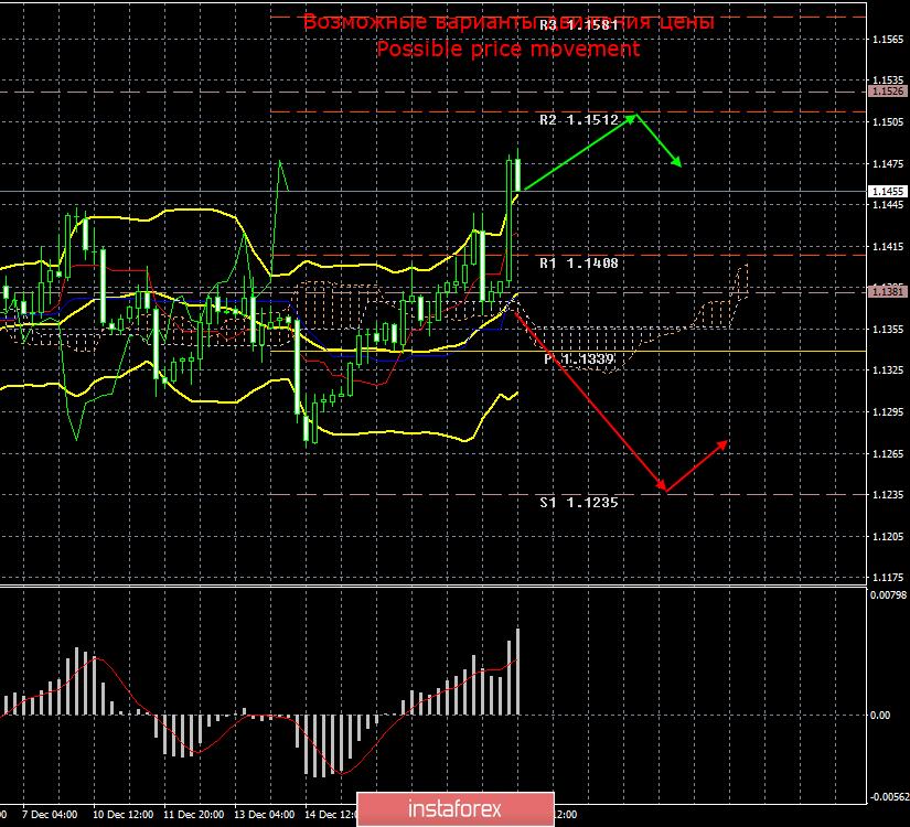 EUR/USD. 20 декабря. Итоги дня