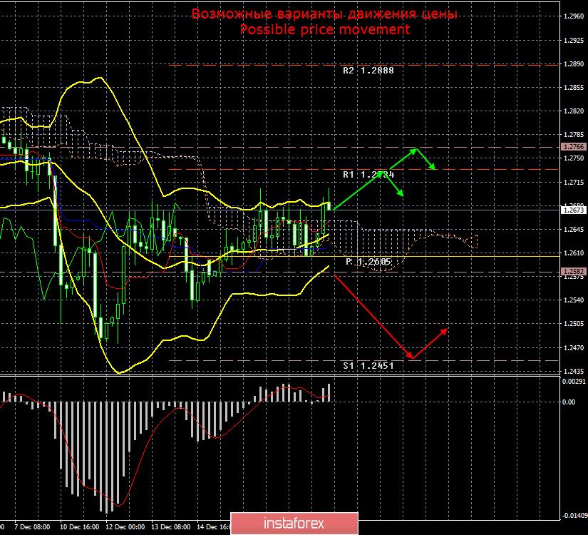GBP/USD. 20 декабря. Итоги дня