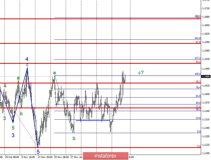 Волновой анализ EUR/USD за 21 декабря
