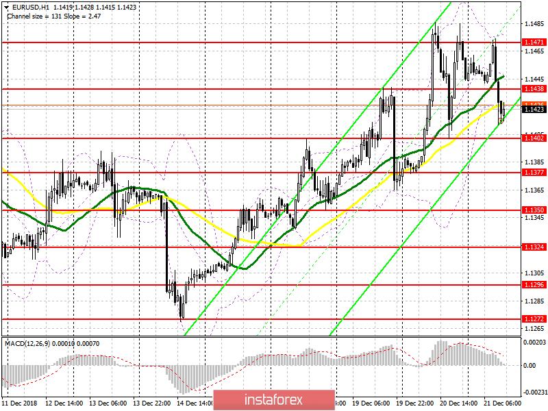 EUR/USD: план на американскую сессию 21 декабря. Покупатели евро не справились с задачей