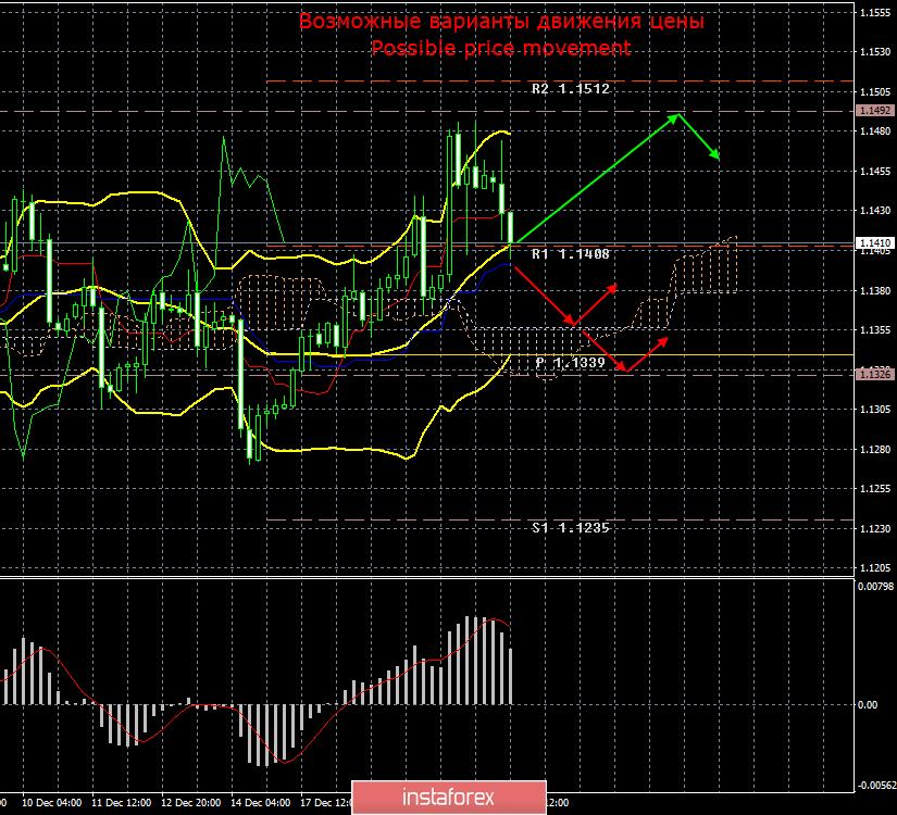 EUR/USD. 21 декабря. Итоги дня