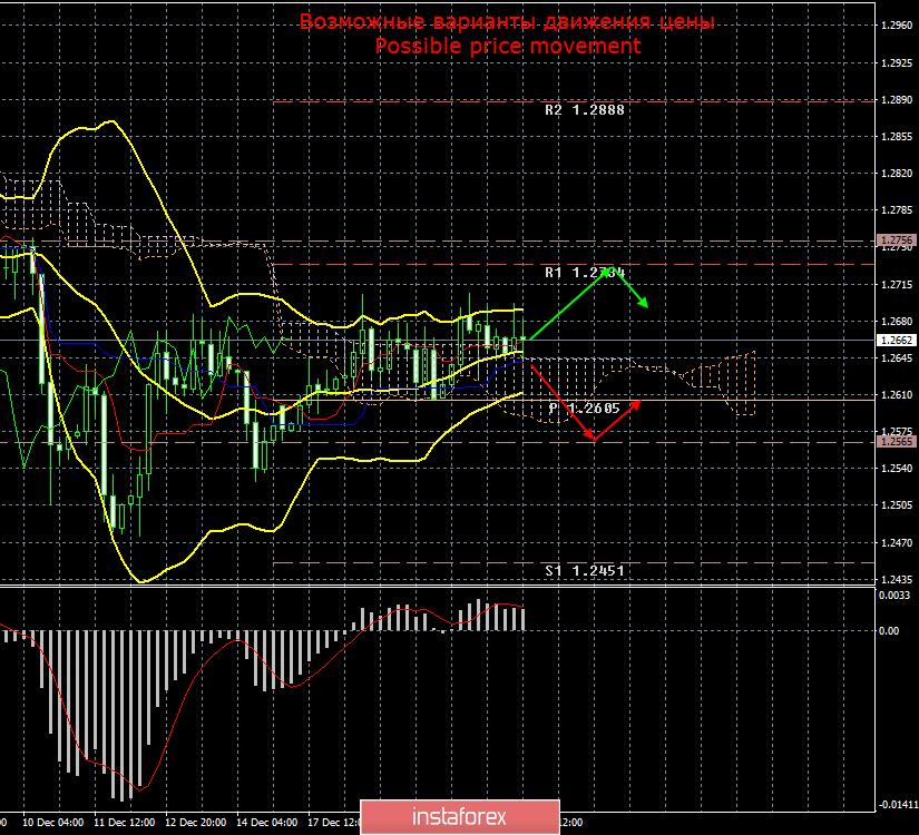 GBP/USD. 21 декабря. Итоги дня
