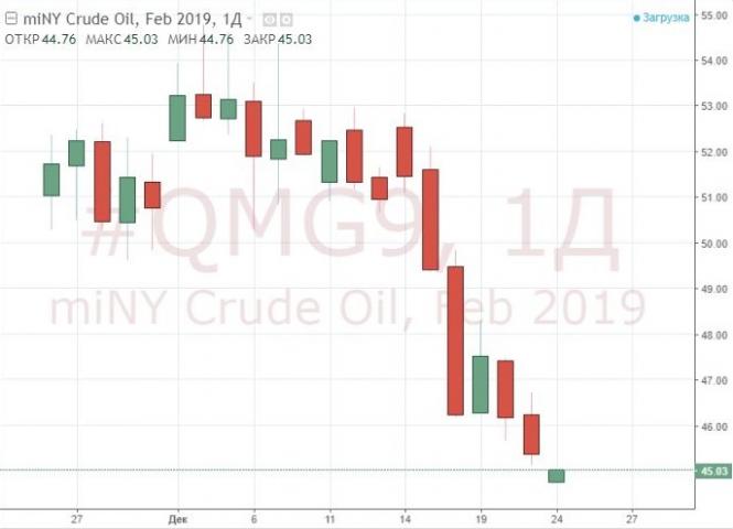 Число буровых установок в США растет, цена на нефть падает