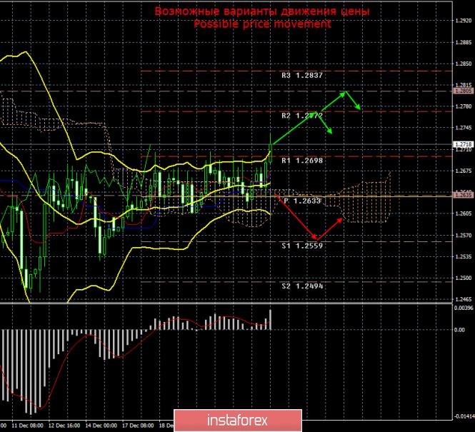 GBP/USD. 24 декабря. Итоги дня