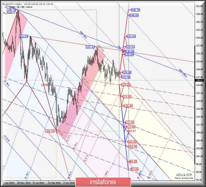 EUR/JPY Weekly