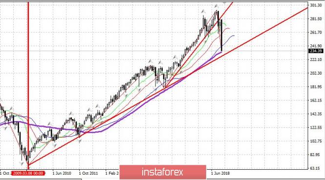Красиво упал рынок США