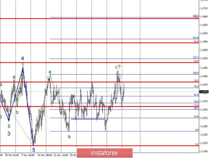 Волновой анализ EUR/USD за 25 декабря