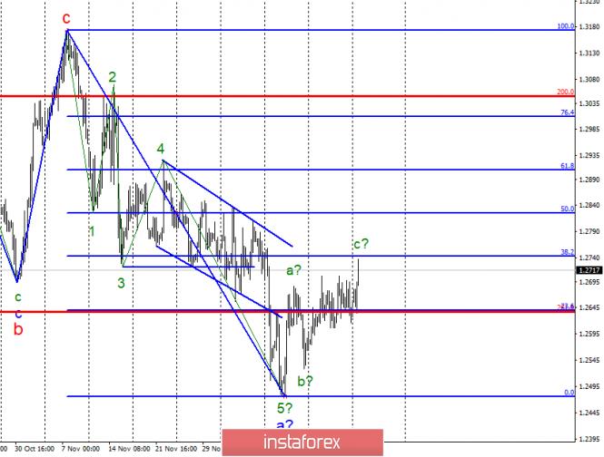 Волновой анализ GBP/USD за 25 декабря