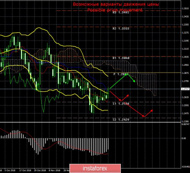 GBP/USD. Итоги уходящего года