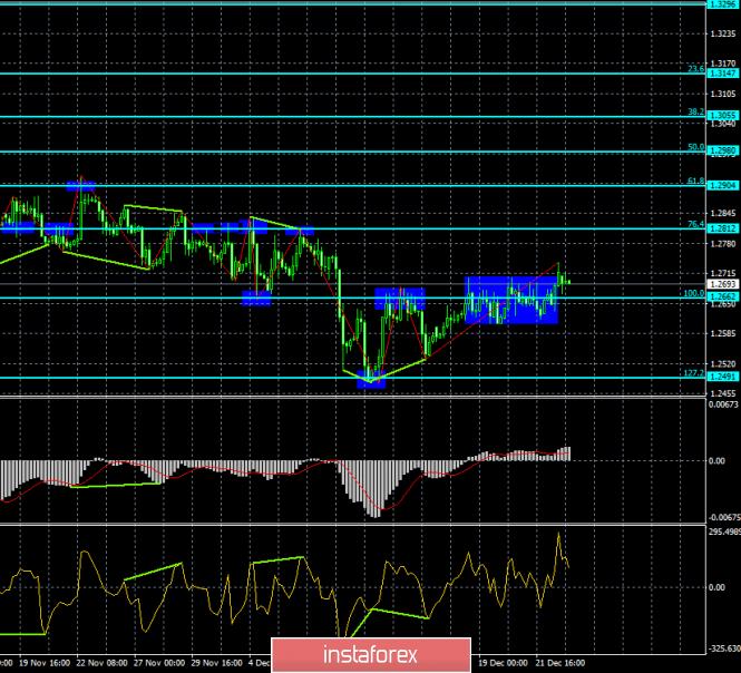 Анализ Дивергенций GBP/USD на 26 декабря