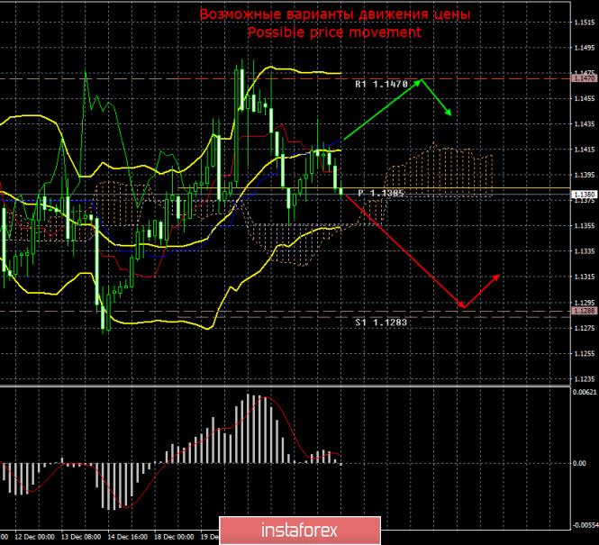 EUR/USD. 26 декабря. Итоги дня