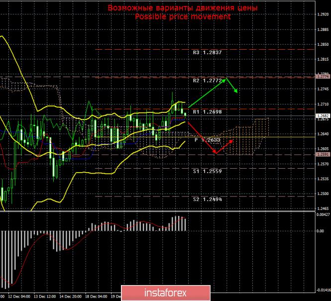 GBP/USD. 26 декабря. Итоги дня