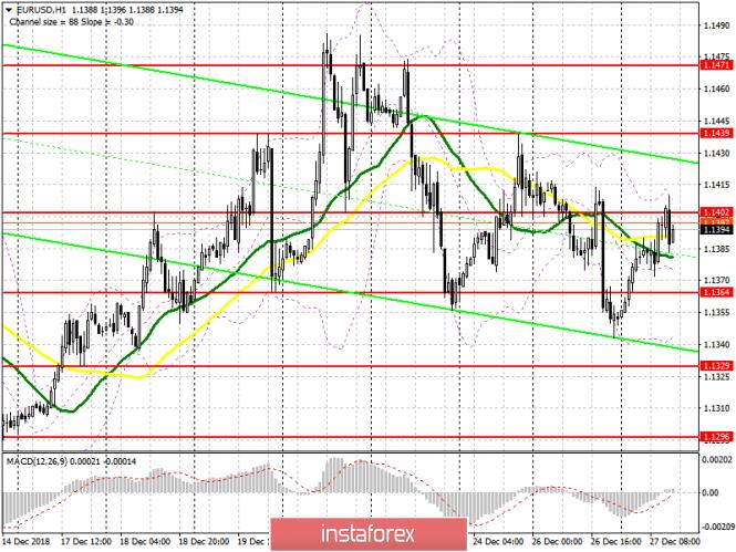 EUR/USD: план на американскую сессию 27 декабря