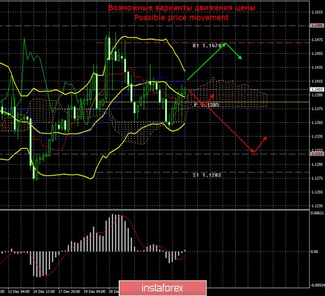 EUR/USD. 27 декабря. Итоги дня